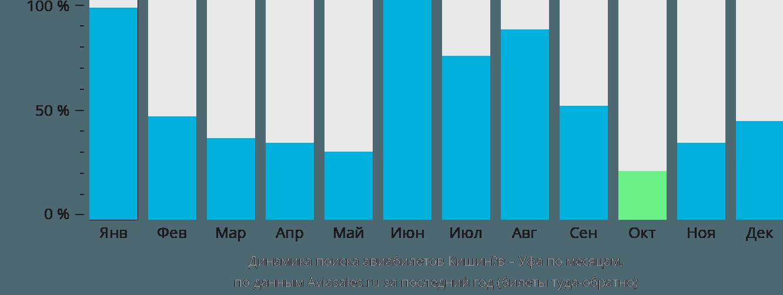 Динамика поиска авиабилетов из Кишинёва в Уфу по месяцам
