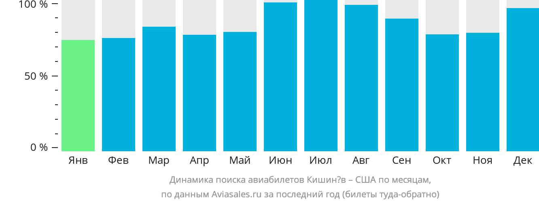 Динамика поиска авиабилетов из Кишинёва в США по месяцам