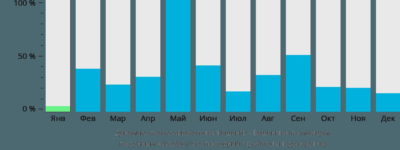 Динамика поиска авиабилетов из Кишинёва в Вашингтон по месяцам