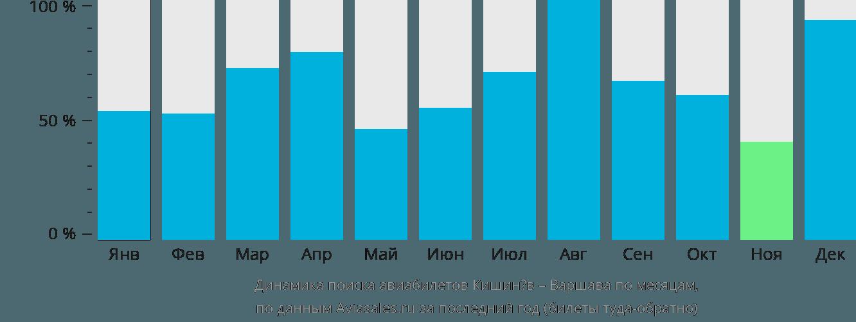 Динамика поиска авиабилетов из Кишинёва в Варшаву по месяцам