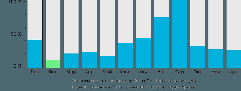 Динамика поиска авиабилетов из Кишинёва в Торонто по месяцам