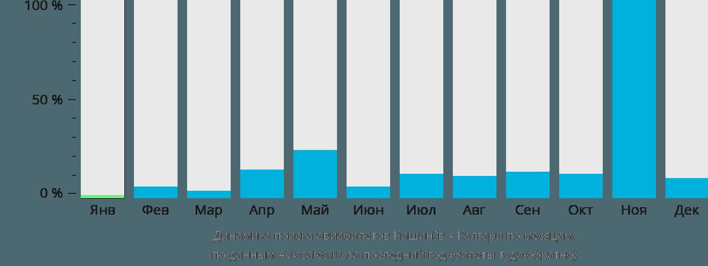 Динамика поиска авиабилетов из Кишинёва в Калгари по месяцам
