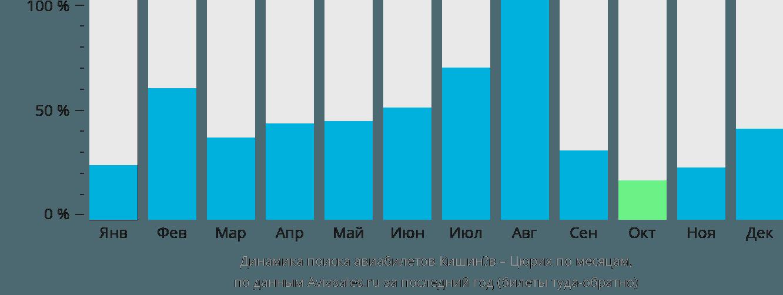 Динамика поиска авиабилетов из Кишинёва в Цюрих по месяцам