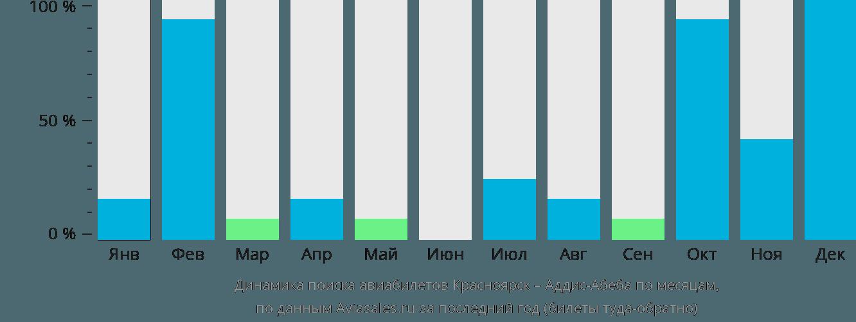 Динамика поиска авиабилетов из Красноярска в Аддис-Абебу по месяцам
