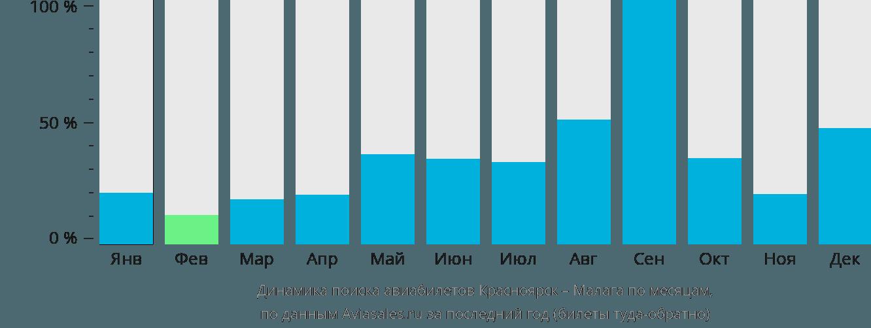 Динамика поиска авиабилетов из Красноярска в Малагу по месяцам