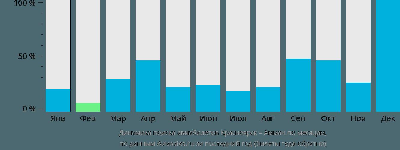 Динамика поиска авиабилетов из Красноярска в Амман по месяцам