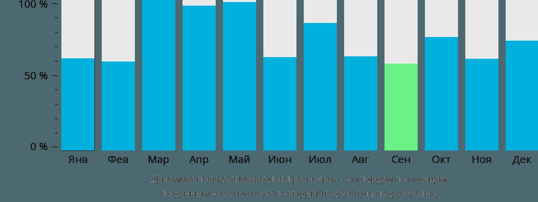 Динамика поиска авиабилетов из Красноярска в Амстердам по месяцам