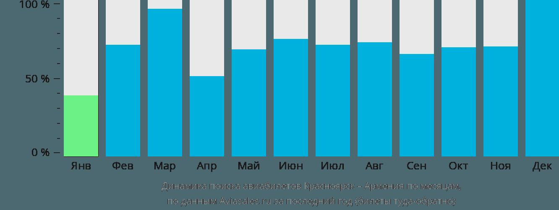 Динамика поиска авиабилетов из Красноярска в Армению по месяцам