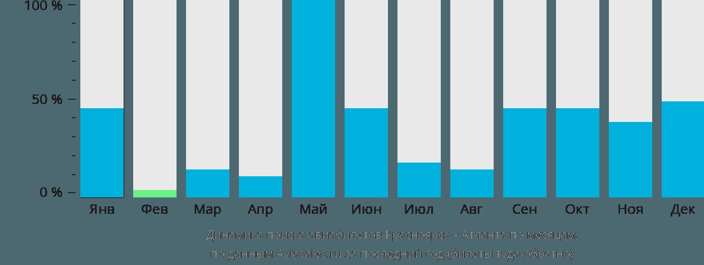 Динамика поиска авиабилетов из Красноярска в Атланту по месяцам