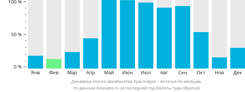 Динамика поиска авиабилетов из Красноярска в Анталью по месяцам