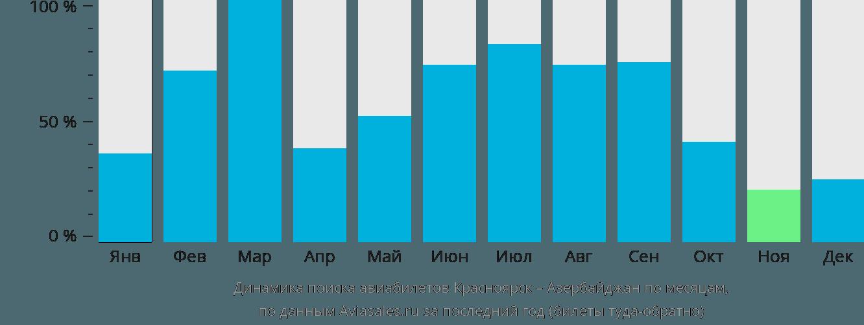 Динамика поиска авиабилетов из Красноярска в Азербайджан по месяцам