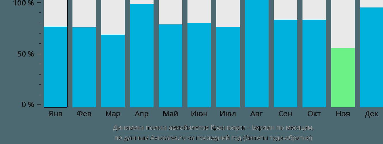 Динамика поиска авиабилетов из Красноярска в Берлин по месяцам