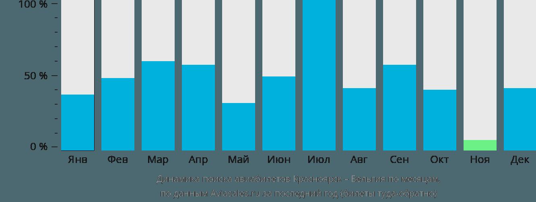 Динамика поиска авиабилетов из Красноярска в Бельгию по месяцам