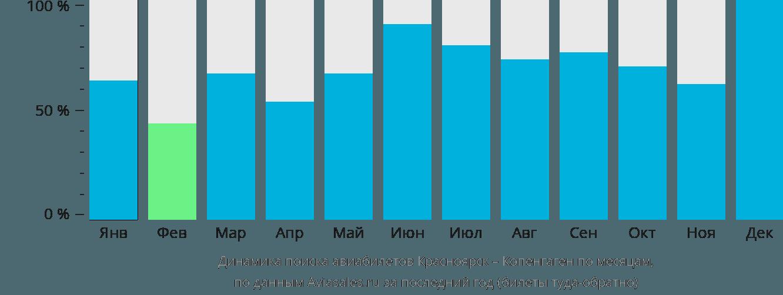 Динамика поиска авиабилетов из Красноярска в Копенгаген по месяцам