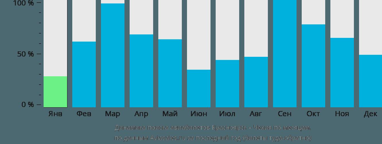 Динамика поиска авиабилетов из Красноярска в Чехию по месяцам