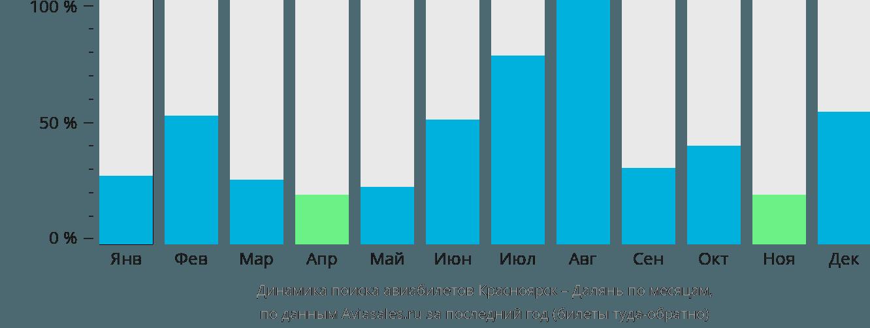 Динамика поиска авиабилетов из Красноярска в Далянь по месяцам