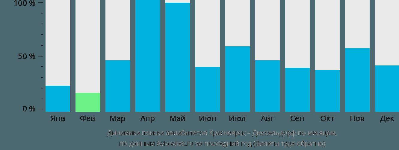Динамика поиска авиабилетов из Красноярска в Дюссельдорф по месяцам