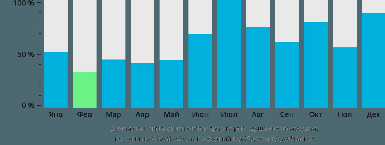 Динамика поиска авиабилетов из Красноярска в Душанбе по месяцам