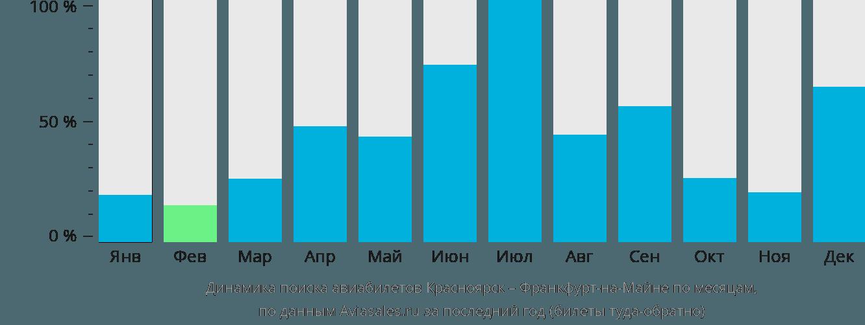 Динамика поиска авиабилетов из Красноярска во Франкфурт-на-Майне по месяцам