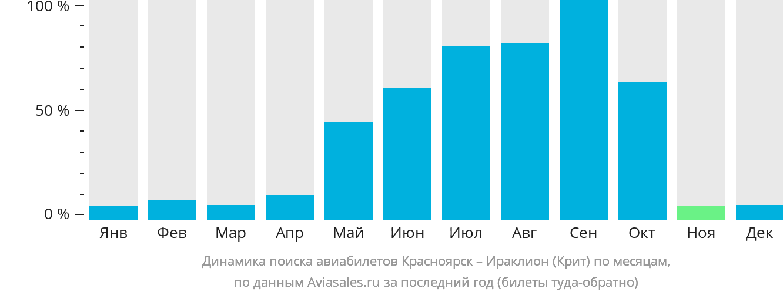 Динамика поиска авиабилетов из Красноярска в Ираклион (Крит) по месяцам