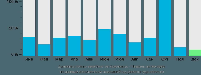 Динамика поиска авиабилетов из Красноярска в Назрань по месяцам