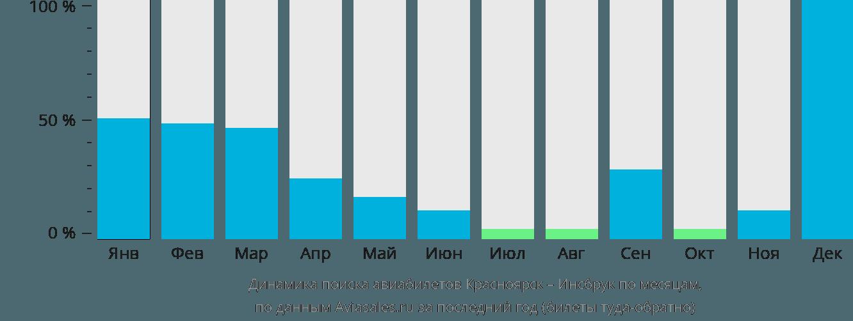 Динамика поиска авиабилетов из Красноярска в Инсбрук по месяцам