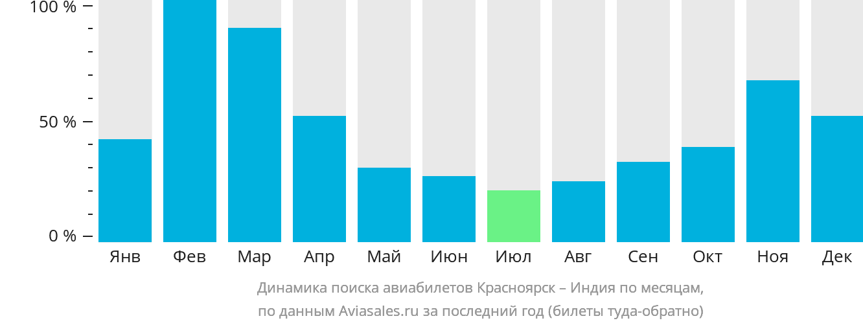 Динамика поиска авиабилетов из Красноярска в Индию по месяцам