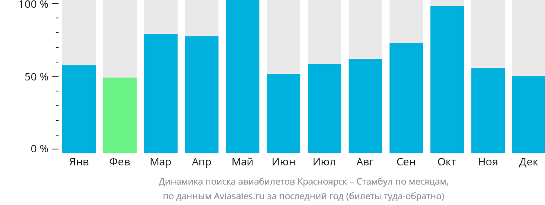 Динамика поиска авиабилетов из Красноярска в Стамбул по месяцам