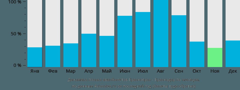 Динамика поиска авиабилетов из Красноярска в Краснодар по месяцам