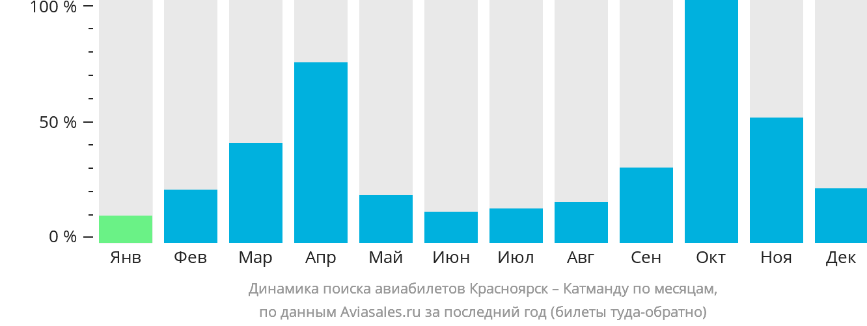 Динамика поиска авиабилетов из Красноярска в Катманду по месяцам