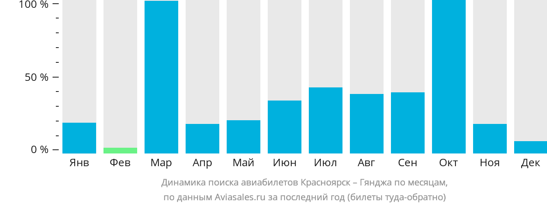 Динамика поиска авиабилетов из Красноярска в Гянджу по месяцам