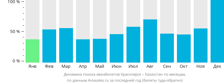 Динамика поиска авиабилетов из Красноярска в Казахстан по месяцам