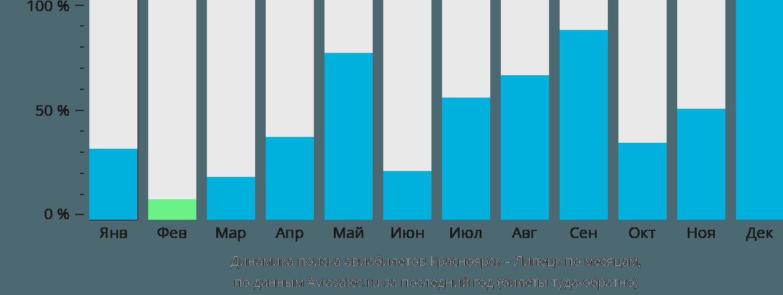 Динамика поиска авиабилетов из Красноярска в Липецк по месяцам