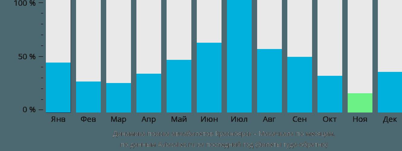 Динамика поиска авиабилетов из Красноярска в Махачкалу по месяцам