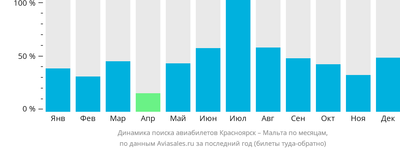 Динамика поиска авиабилетов из Красноярска на Мальту по месяцам