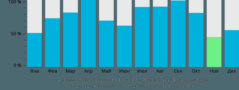 Динамика поиска авиабилетов из Красноярска в Минеральные воды по месяцам