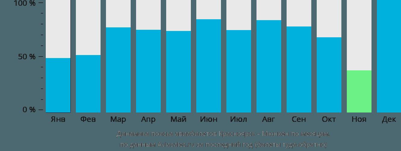 Динамика поиска авиабилетов из Красноярска в Мюнхен по месяцам
