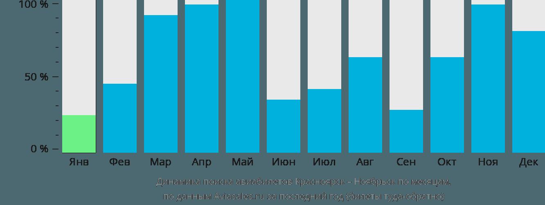 Динамика поиска авиабилетов из Красноярска в Ноябрьск по месяцам