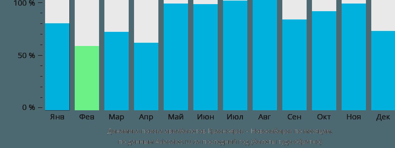 Динамика поиска авиабилетов из Красноярска в Новосибирск по месяцам