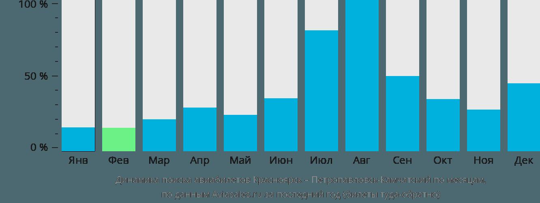 Динамика поиска авиабилетов из Красноярска в Петропавловск-Камчатский по месяцам