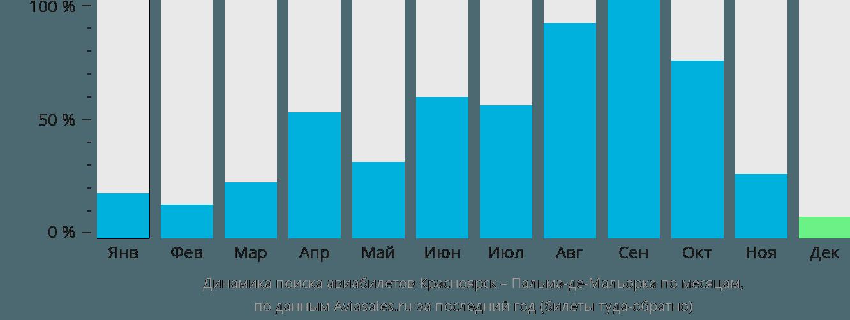 Динамика поиска авиабилетов из Красноярска в Пальма-де-Майорку по месяцам