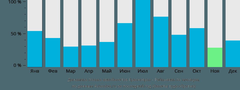 Динамика поиска авиабилетов из Красноярска в Рейкьявик по месяцам