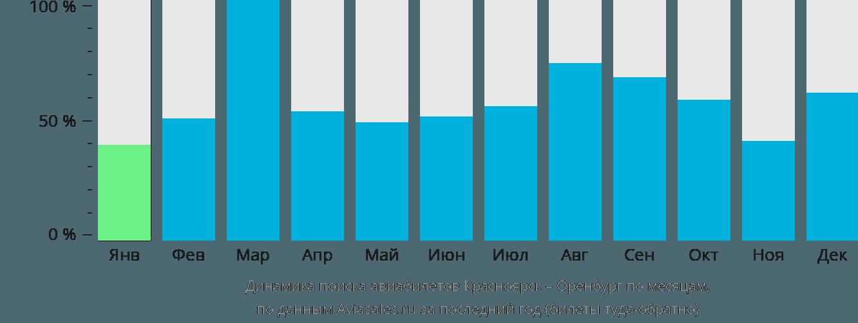 Динамика поиска авиабилетов из Красноярска в Оренбург по месяцам