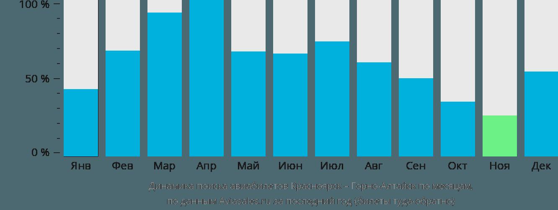 Динамика поиска авиабилетов из Красноярска в Горно-Алтайск по месяцам