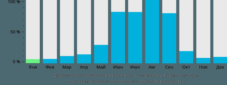 Динамика поиска авиабилетов из Красноярска в Симферополь по месяцам