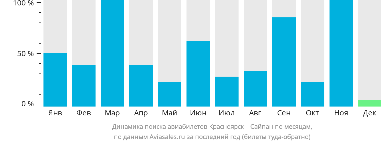 Динамика поиска авиабилетов из Красноярска в Сайпан по месяцам