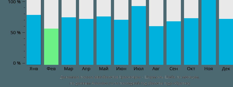 Динамика поиска авиабилетов из Красноярска в Шарм-эль-Шейх по месяцам