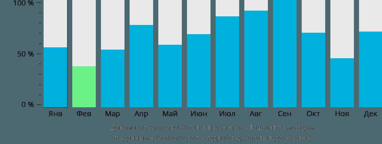 Динамика поиска авиабилетов из Красноярска в Ташкент по месяцам