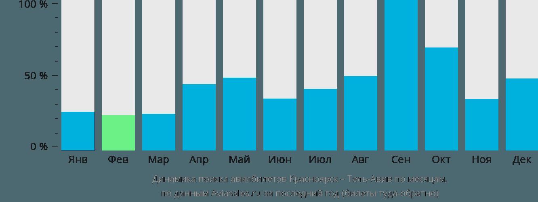 Динамика поиска авиабилетов из Красноярска в Тель-Авив по месяцам
