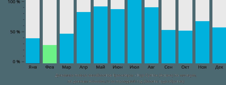 Динамика поиска авиабилетов из Красноярска в Астану по месяцам